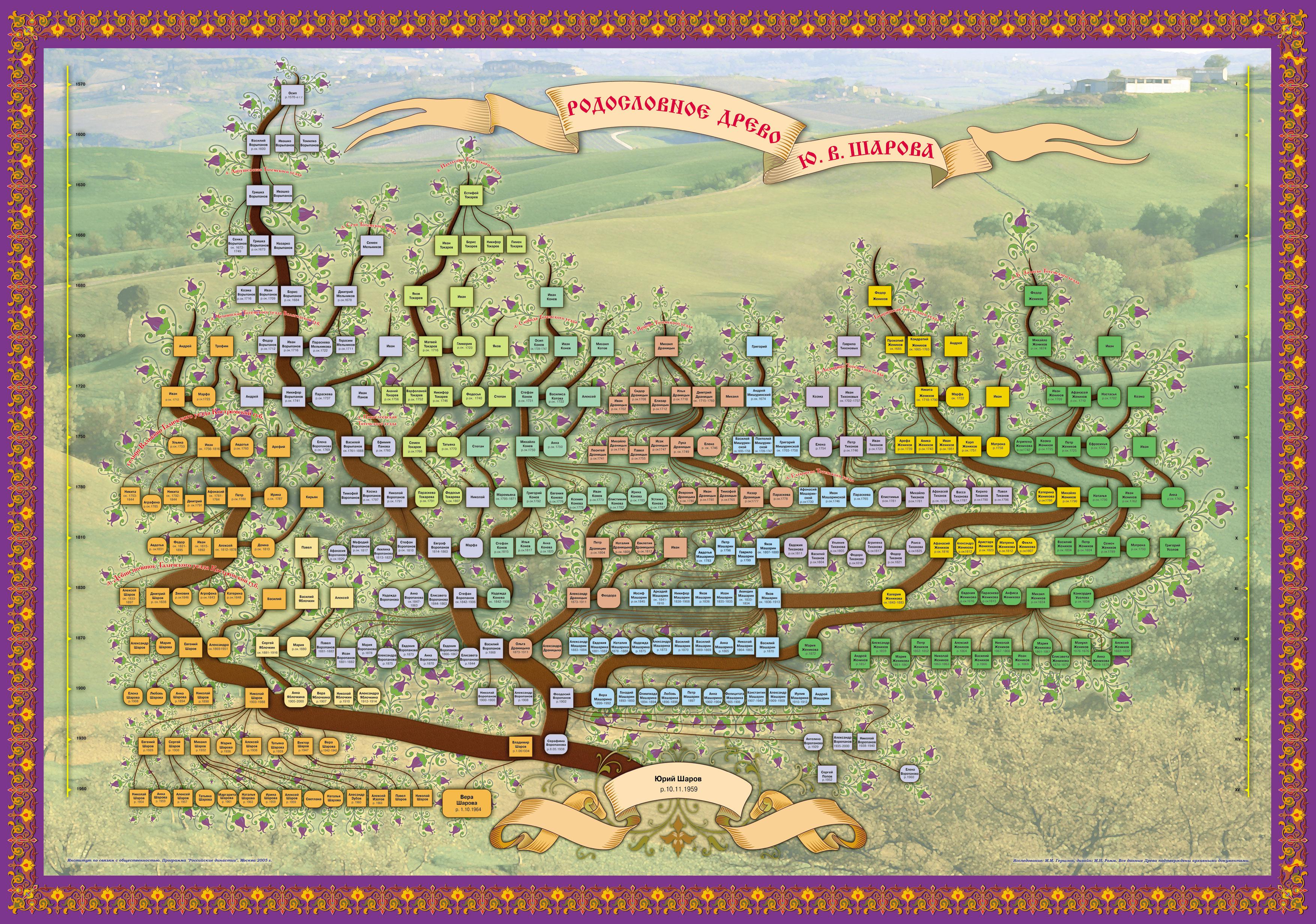 Семьи древо генеалогическое примеры